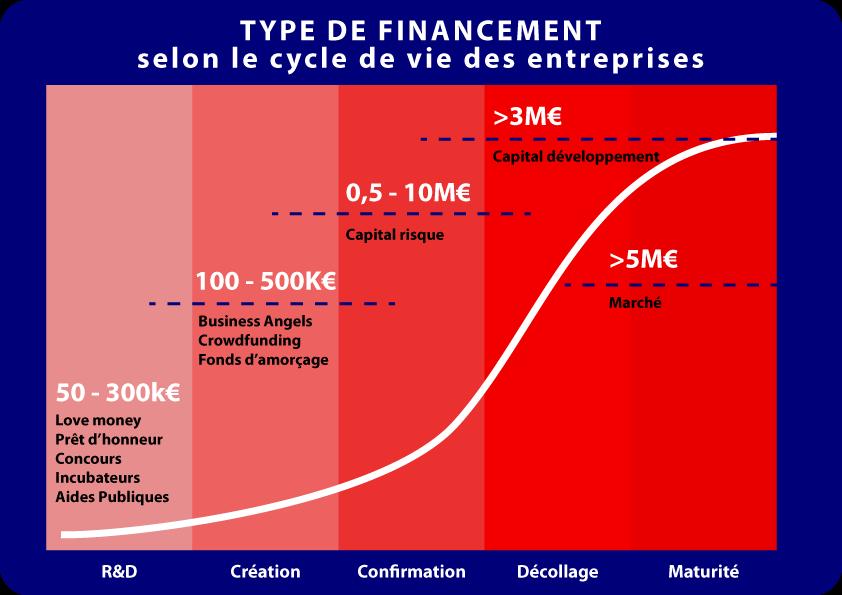 Type de financement selon le cycle de vie de l'entreprise